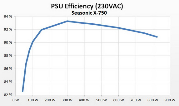 efficience alimentation pc seasonic